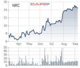 Bất động sản Netland (NRC) chào bán triệu cổ phiếu, tăng VĐL lên gấp 4 lần